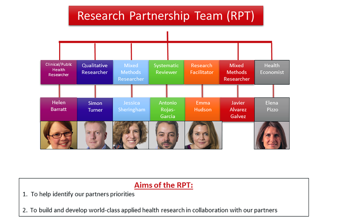 research-partnership-team_updated_slides_sep_16-1